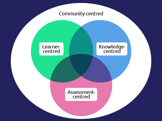 Community-centred. Learner-centred. Knowledge-centred. Assessment-centred.