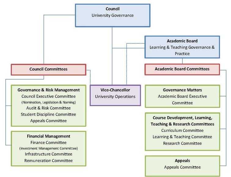 UB Governance Structure