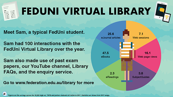 Virtual library infographic