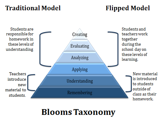 Traditional Model- Students are responsible for homework in the Creating, Evaluating and Analysing and Applying levels of understanding. Teachers introduce new material to students in the Understanding and Remembering levels. Flipped Model- Students and teachers work together during the school day in the Creating, Evaluating, Analysing and Applying levels of learning. New material is introduced to students outside of class as their homework in the Understanding and Remembering levels of learning.