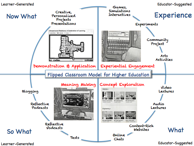 Learner-Generated-Now What- Creative, personalised, projects, presentations, demonstration and application. Educator-Suggested-Experience- Games, simulations, interactives, experiments, community project, arts activities, experiential engagement. Learner-Generated-So What- Blogging, reflective podcasts, reflective vodcasts, tests, meaning making. Educator-Suggested- What- Video lectures, audio lectures, content-rich websites, online chats, concept exploration.