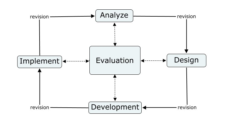 Analyse > Design > Develop > Implement > Evaluation