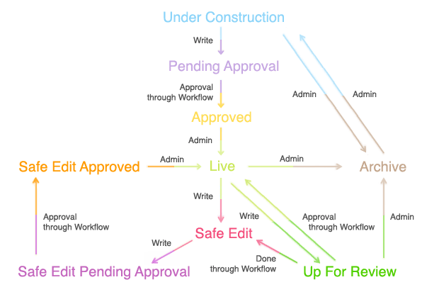 Asset status and workflow diagram
