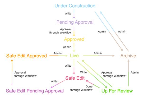 Asset status and workflow diagram